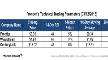 How Do Frontier's Technicals Look after 4Q17 Results?