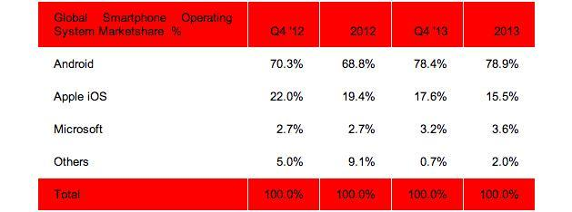 Android climbed to 79 percent of smartphone market share in 2013, but its growth has slowed