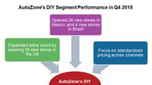 How AutoZone's DIY Segment Performed in Fiscal Q4 2018