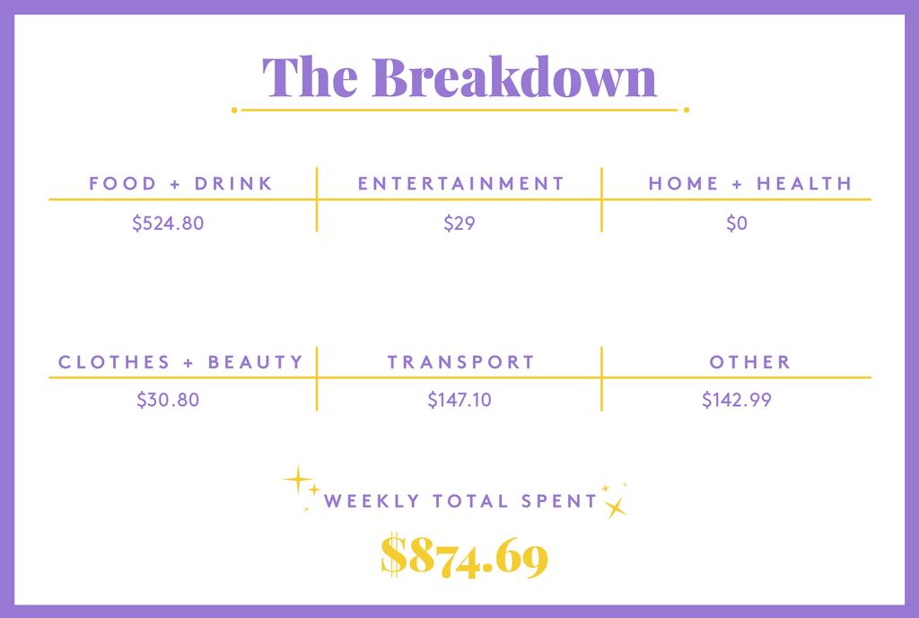 A Week In Austin, TX, On A $98,500 Salary