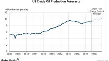 US Crude Oil Output Highest since 1970: Tight Oil Driving Growth