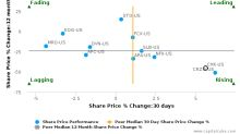 Chesapeake Energy Corp. breached its 50 day moving average in a Bearish Manner : CHK-US : December 5, 2017