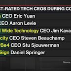 Eight Tech Execs, One Woman on Glassdoor Top CEO List