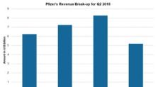 Pfizer Reported Revenue Growth in Global Markets