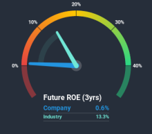 Based On Its ROE, Is Kinder Morgan, Inc. (NYSE:KMI) A High Quality Stock?