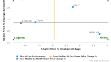 Zhejiang Expressway Co. Ltd. breached its 50 day moving average in a Bearish Manner : ZHEH-GB : December 18, 2017