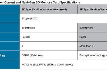 Next-generation SD specification comes to light, 300MBps just around the corner