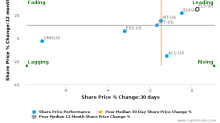 Equity LifeStyle Properties, Inc. breached its 50 day moving average in a Bearish Manner : ELS-US : December 20, 2017