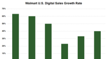 Walmart's Digital Sales Rise 40% in Q2: Analysts Want More