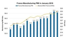 France Manufacturing PMI: Signaling Better Business Condition?