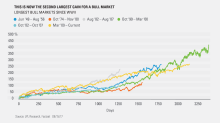 We're officially in the 2nd-largest bull market since World War II