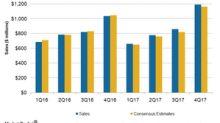 Abercrombie & Fitch's Fiscal 4Q17 Sales Top Estimates