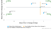 Lawson, Inc. breached its 50 day moving average in a Bearish Manner : LWSOF-US : December 22, 2016