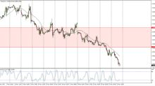 Natural Gas Price Forecast November 24, 2017, Technical Analysis