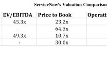 What's ServiceNow's Valuation?