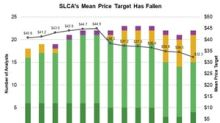 Analysts' Recommendations and Recent Price Target Cuts for SLCA