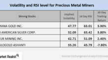 Reading Mining Companies' Technical Indicators