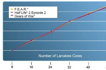 Intel discusses ATI and Nvidia killing Larrabee, launching as early as 2009
