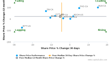 EXFO, Inc.: Price momentum supported by strong fundamentals