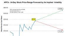 Anadarko Petroleum's Implied Volatility and Stock Price Forecast