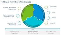 VMware Empowers Today's Anywhere Workforce