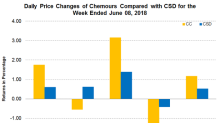 Chemours Increases Methylamines Products Prices in North America
