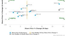 HCI Group, Inc.: Strong price momentum but will it sustain?