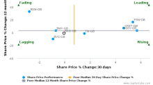 Berkeley Group Holdings Plc breached its 50 day moving average in a Bearish Manner : BKG-GB : June 1, 2017
