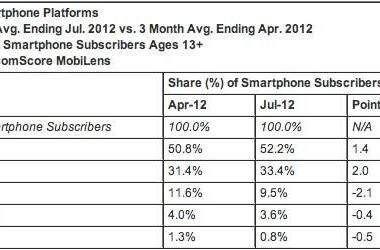 ComScore: Android tops 52 percent of US smartphone share, iPhone cracks the 33 percent mark