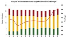 Church & Dwight: Analysts Have a 'Hold' Recommendation