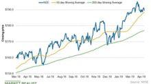 NextEra Energy's Chart Indicators and Short Interest