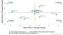S&T Bancorp, Inc. breached its 50 day moving average in a Bullish Manner : STBA-US : September 5, 2017