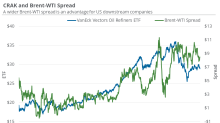 Lower Brent-WTI Spread Could Drag on Downstream Stocks