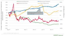 Rising Oil Rig Count: Trouble for Natural Gas Prices?