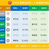 民調封關!2018選戰溫度計預估 國民黨拿下12席民進黨保7