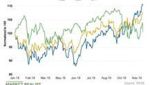 Wall Street's Views on Xcel Energy Stock