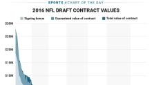 Here's how much money players lose when they fall in the NFL Draft
