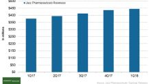 How Did Jazz Pharmaceuticals Perform in 1Q18?