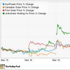 Why Solar Stocks Have Popped This Week