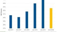 What Drove McDonald's EBIT Margin in Q3 2018?