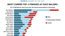 Chart shows how bittersweet Phil Mickelson's career has been