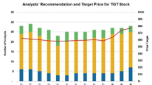 Why Analysts Remain Neutral on Target Stock