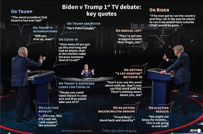 Biden v Trump 1st debate: key quotes