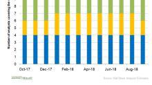 What Idexx Laboratories' Valuation Trend Indicates