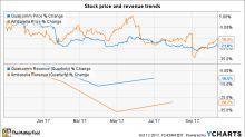 Better Buy: Ambarella vs. Qualcomm