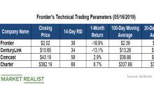 Frontier's Technical Indicators Compared to Its Peers