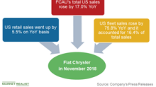 FCAU's US Sales Rose for the Eighth Month in a Row in November