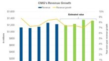 What to Expect from Chipotle's Revenues