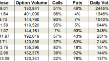 Thursday's Vital Data: Apache, Halliburton and Micron