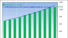 David Einhorn's AutoZone Falls on Fiscal 4th-Quarter Revenue Miss